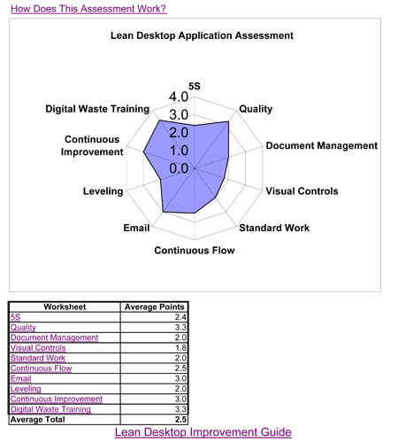 Lean Desktop Application Assessment